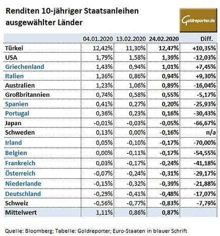 Staatsanleihen, Renditen, Zinsen