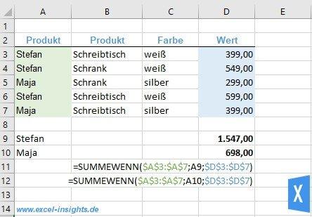 Excel Insights: Mit der Excel SUMMEWENN Funktion eine Tabelle oder Liste nach einer Bedingung filtern