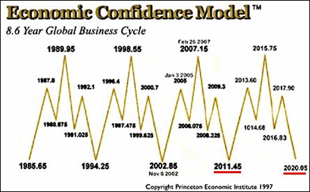 Kitaran-Ekonomi-Global 12 SEBAB HARGA EMAS NAIK MELONJAK TAHUN 2020