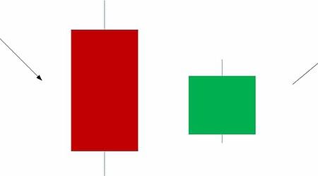 bullish harami candlesticks reversal pattern