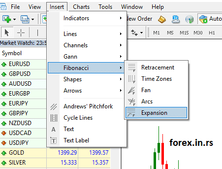 Fibonacci levels insert from MetaTrader