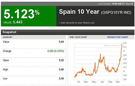 Rendite 10-jähriger spanischer Staatsanleihen (Quelle: Bloomberg)