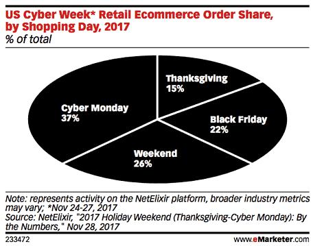 2017 thanksgiving black friday ad spend