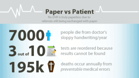 papervspatient Are You Killing Your Patients with Paper? Your Reputation is at Risk