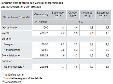 Inflationsrate in Deutschland