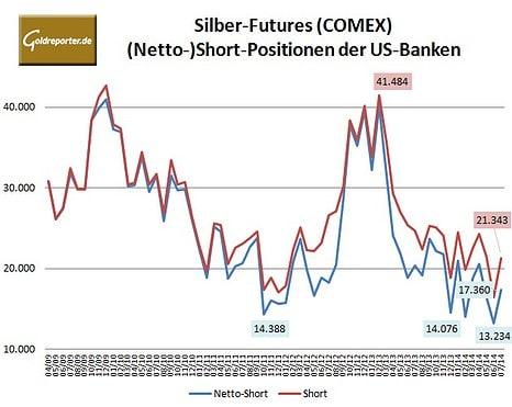 CFTC Silber Bank 07-2014