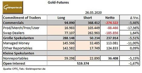 Goldmarkt, Futures, CoT, Daten