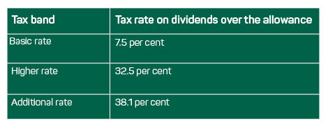 Dividend-Tax-Rates-2020/2021