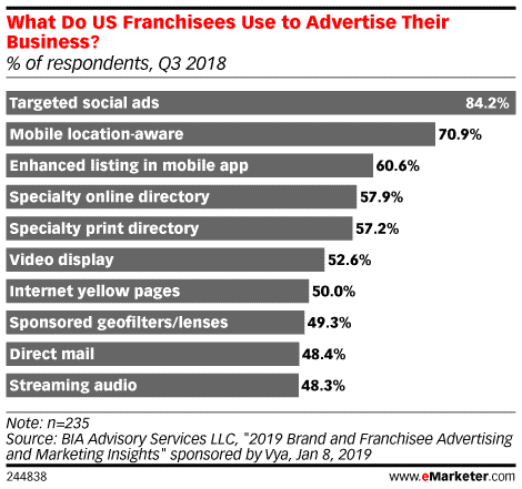 Chart showing which marketing methods franchisees use