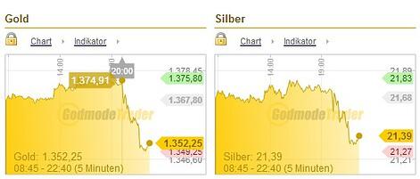 Gold Silber 19.06.13