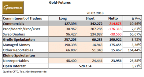 Gold, CoT