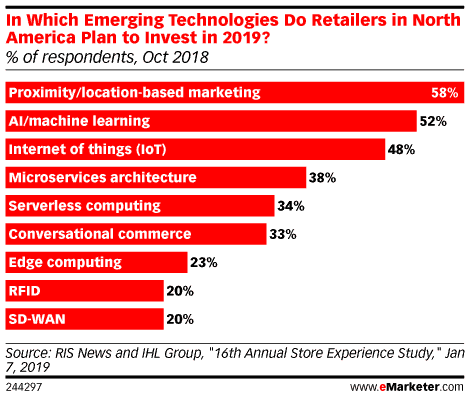 Chart showing which emerging technologies retailers will invest in