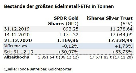 Silber-Fonds, Gold, ETF, GLD, SLV