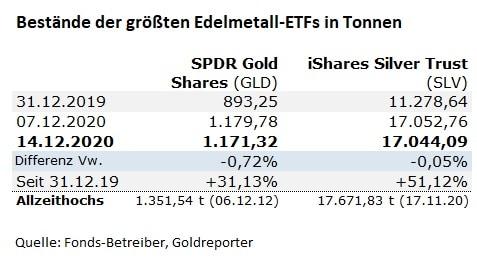 ETF, Gold, Silver