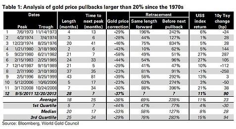 Goldpreis-Korrekturen
