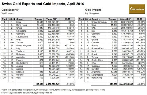 Swiss Gold exports imports april 2014