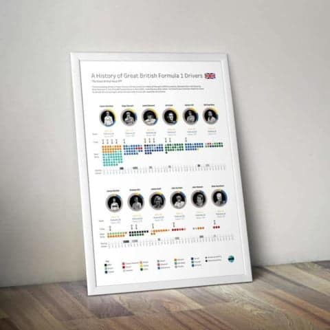 Greatest British Formula 1 Drivers All Time Statistical Infographic Wall Print