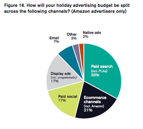clickz holiday report 2018 amazon advertisers