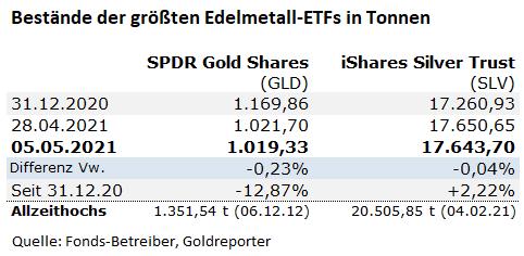 GLD, SLV, ETF, Gold, Silber