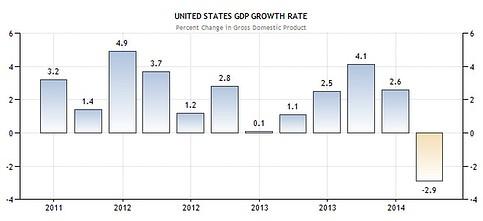 US BIP Q1 2014