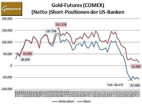 CFTC Banken 12-2013
