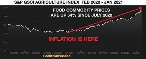 Inflation, Lebensmittel