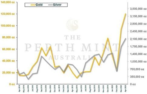 Gold, Goldmünzen, Perth Mint, Absatz