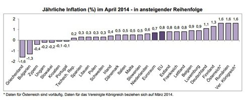 Inflation Euroraum Staaten