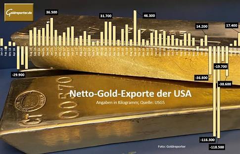 Gold, Exporte, Importe, USA