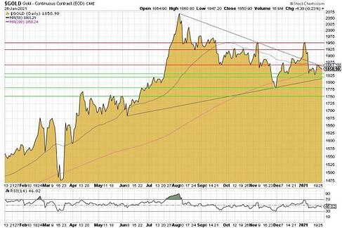 Gold, Goldpreis, Charttechnik