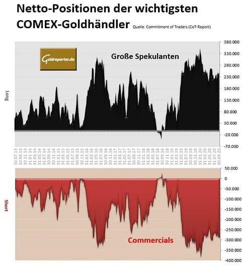 Gold, COMEX, COT