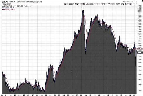 Platin, Preis, Chart