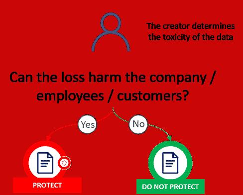 protect data criteria
