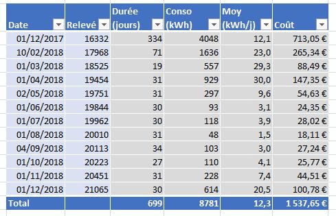Exemple de construction d'un classeur Excel