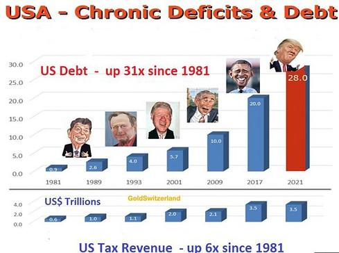 US-Präsidenten, Schulden