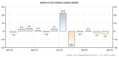 Durable Goods Orders USA 12-2014