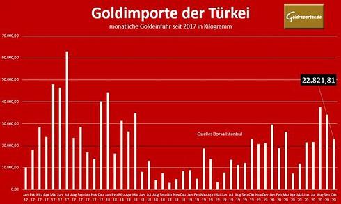 Goldmarkt, Gold, Importe, Türkei