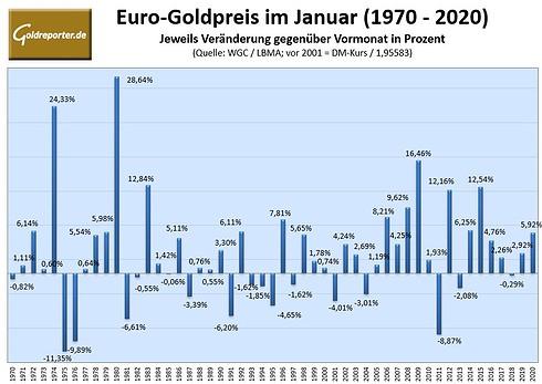 Gold, Goldpreis, Euro, Januar, Statistik