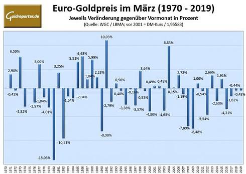 Gold, Goldpreis, Euro, Statistik (Quelle: LBMA, Goldreporter)