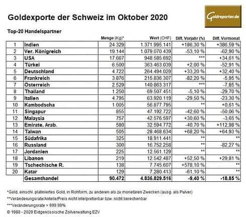 Gold, Exporte, Schweiz