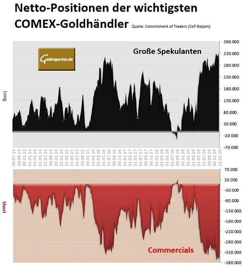 CoT, Gold, Futures, Positionen