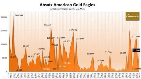 Goldmünze, American Eagle, Gold, Absatz