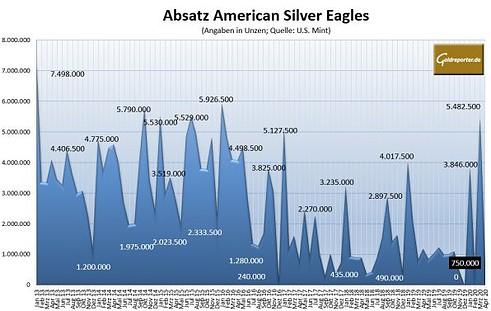Silbermünzen, Absatz, American Eagles