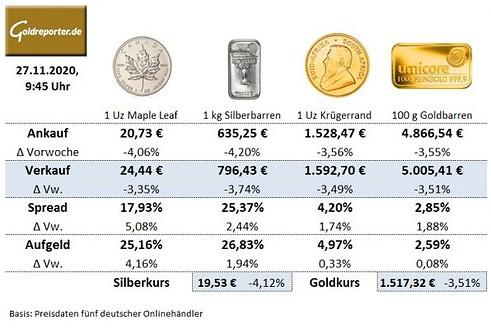 Goldmünzen, Silbermünzen, Preise, Krügerrand