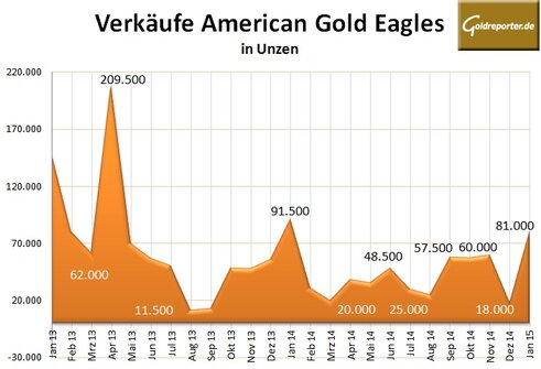 American Gold Eagles 01-2015
