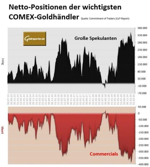 Gold, CoT, COMEX