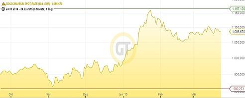 Goldpreis Euro 24.03.15