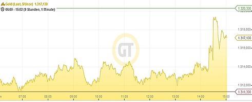 Goldpreis 25.06.14