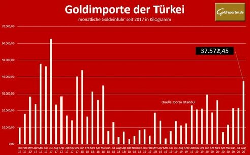 Gold, Türkei, Import