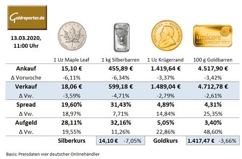 Gold, Preis, Krügerrand, 100-Gramm. Goldbarren, Silbermünze, Maple Leaf